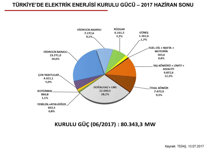 elektrik enerjisi kurulu gücü