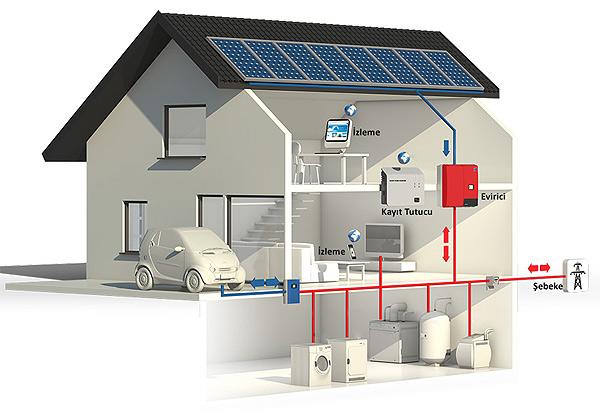 ev tipi güneş sistemleri
