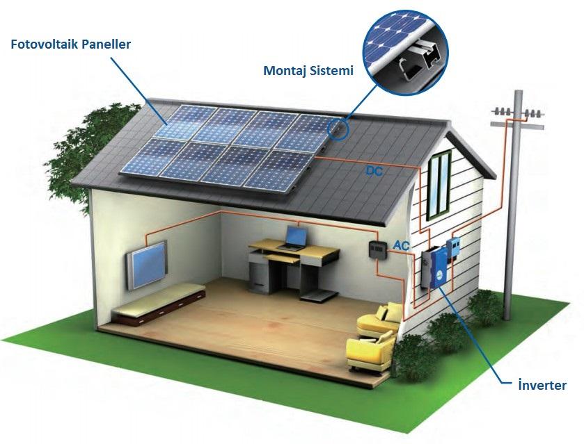 fotovoltaik sistem çalışma