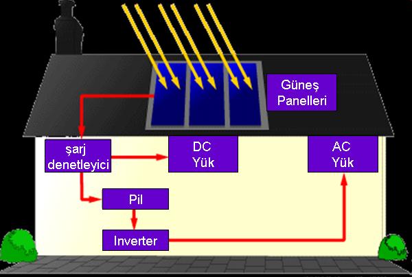 fotovoltaik sistem