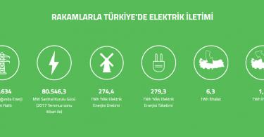 türkiye elektrik enerjisi
