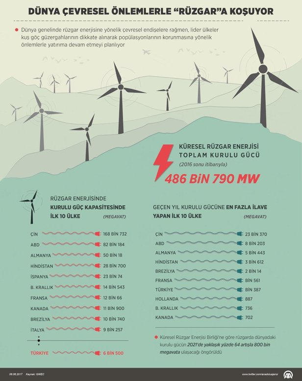dünya rüzgar enerji birliği kurulu gücü