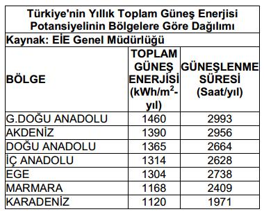 türkiye yıllık güneş enerjisi potansiyeli
