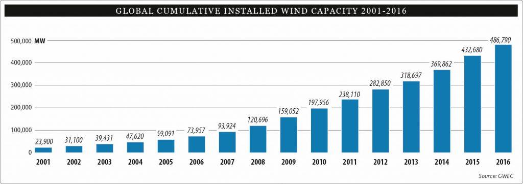 dünya rüzgar kapasitesi