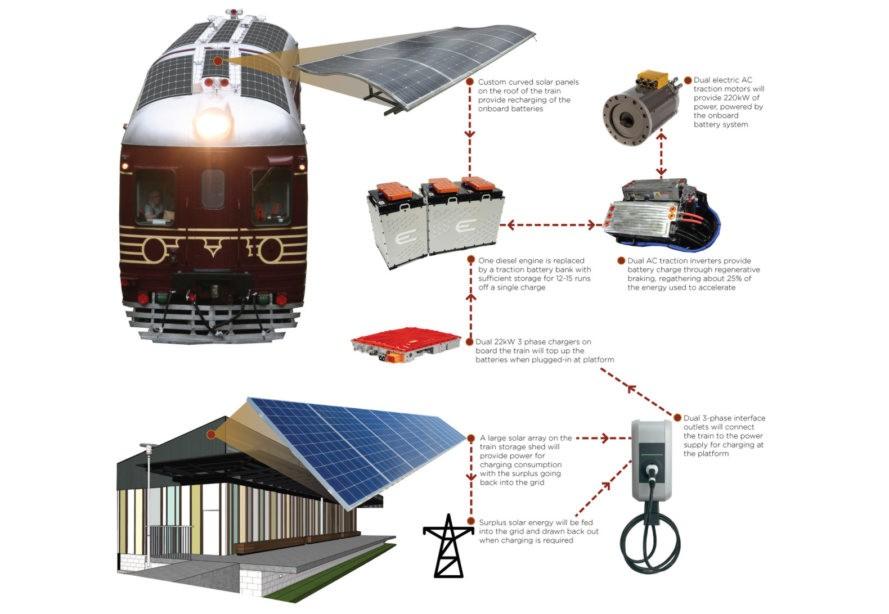 güneş enerjisi ile çalışan tren