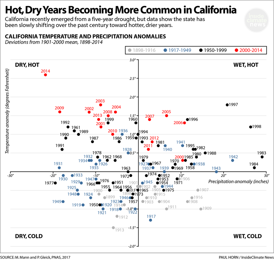 kaliforniya sıcaklık