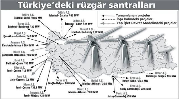 türkiye rüzgar santralleri