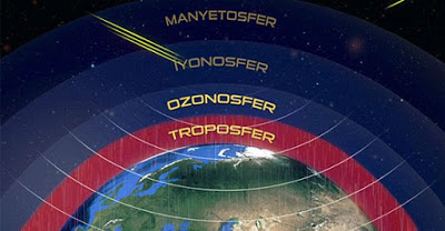 ozonosfer