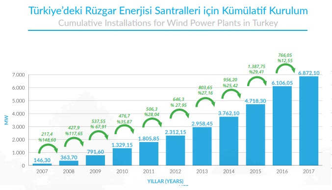 türkiye rüzgar enerjisi santralleri kurulum